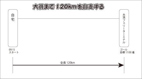 ロードバイクで大洗フェリーまで120kmを自走する